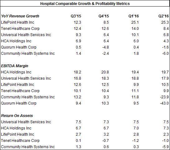 CYH Metrics vs Comps