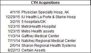 CYH Acq