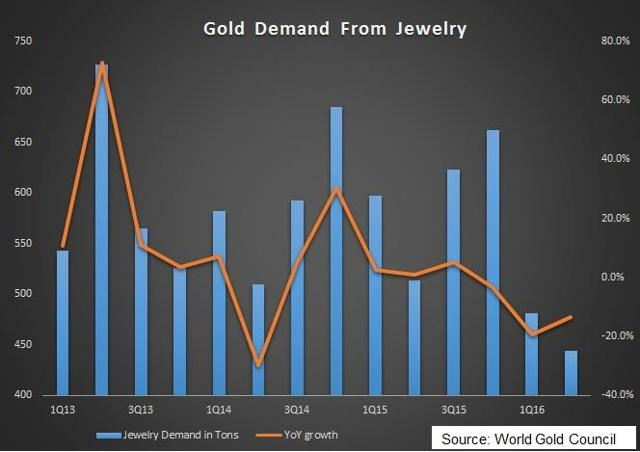 Jewelry demand in tons