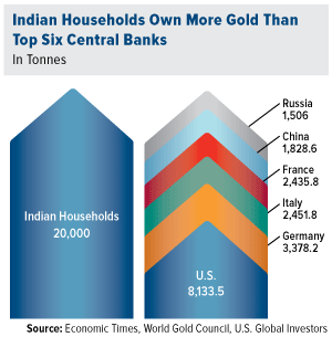 Indian Households Own More Gold Than Top Six Central Banks