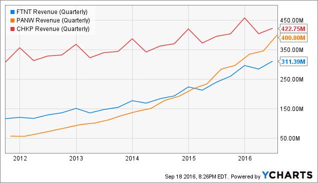 FTNT Revenue (Quarterly) Chart