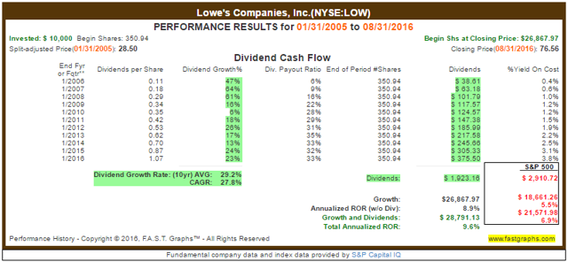 LOW Dividend Growth