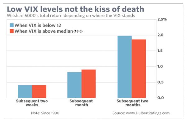 Low VIX levels 8-21-16.gif