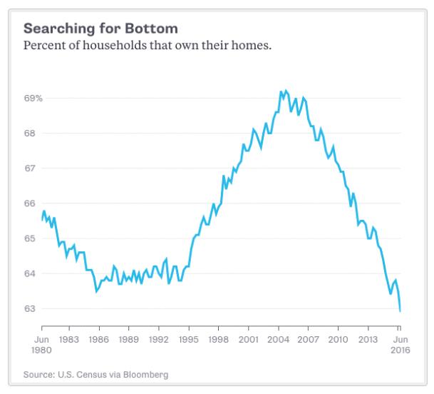 Housing lows 8-28-16.gif