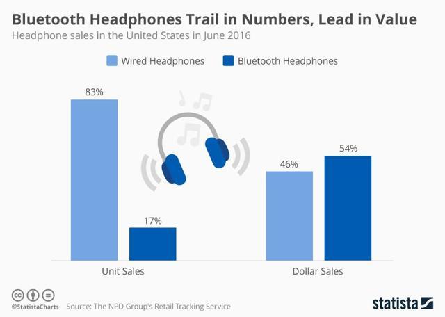 Bluetooth headphones lead in sales revenue