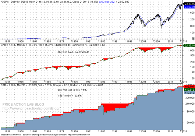 Performance of strategy of holding stocks until the end of the year if by mid September the S&P 500 is up 5% or more