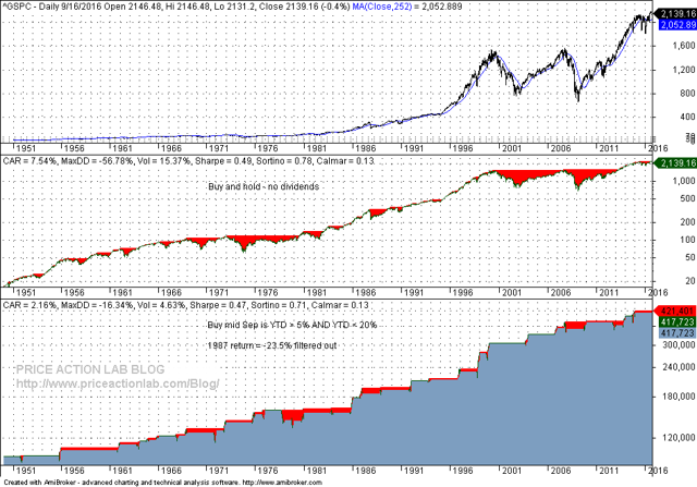 Hold stocks until the end of the year if by mid September the S&P 500 is up between 5% and 20%