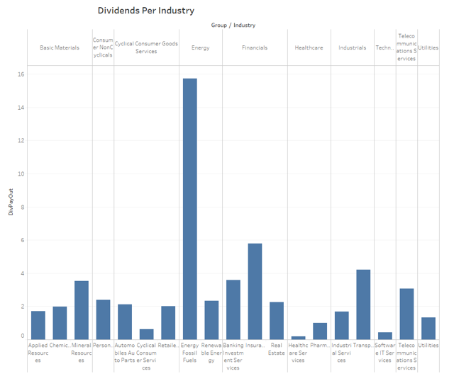 Portfolio Dividends Per Group & Industry
