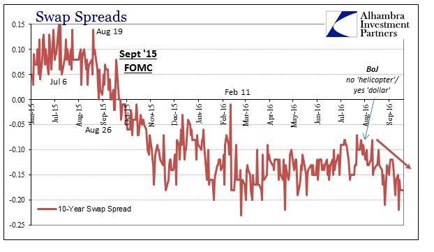 abook-sept-2016-sideways-swap-spread-10s