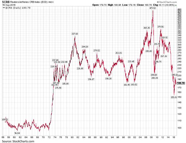 Sixty Years of the Commodities Research Bureau Index Chart