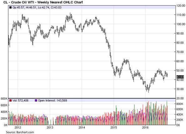 CrudeOil-Crude Oil West Texas Intermediate - Weekly Nearest OHLC Chart