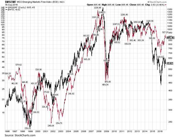 MCSI Emerging Markets Free Index Chart
