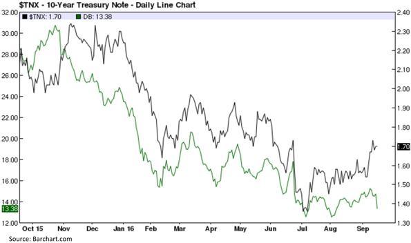 Ten Year Treasury Note - Daily Line Chart