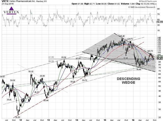 Gilead Sciences, Inc. (NASDAQ:GILD) Stock Is A Buy Now