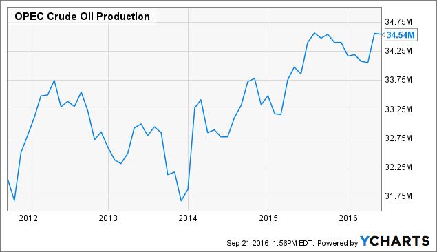 OPEC Crude Oil Production Chart