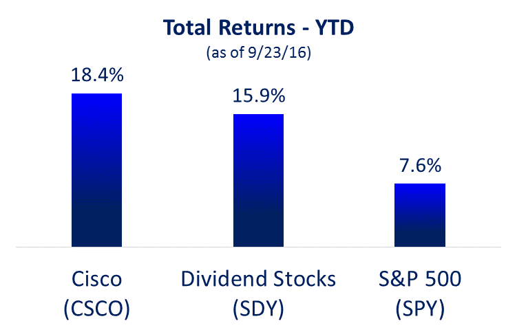 Selling call options on dividend stocks