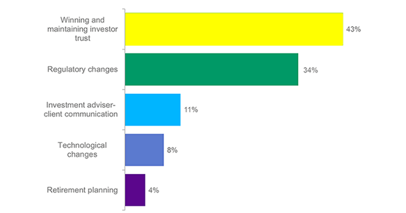 Which among the following is the biggest hurdle for private wealth advisers?