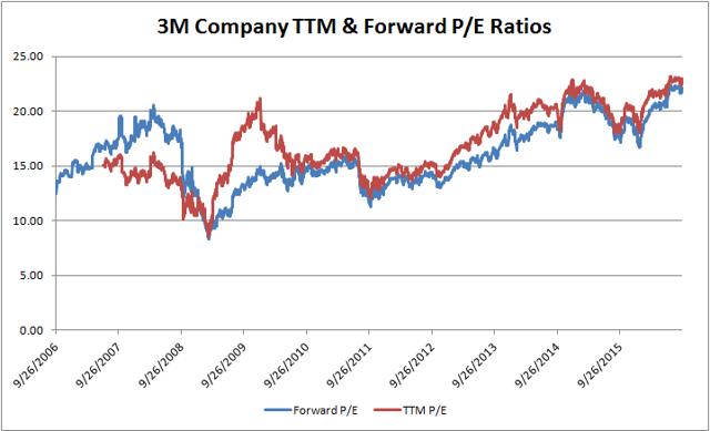 3M Company (<a href=