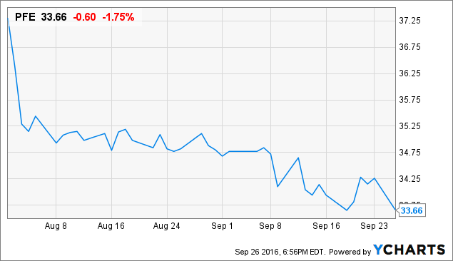 Pfizer's 9% Decline Gives Dividend Investors Buying Opportunity - Pfizer Inc. (NYSE:PFE ...