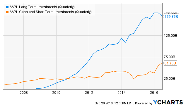 AAPL Long Term Investments (Quarterly) Chart