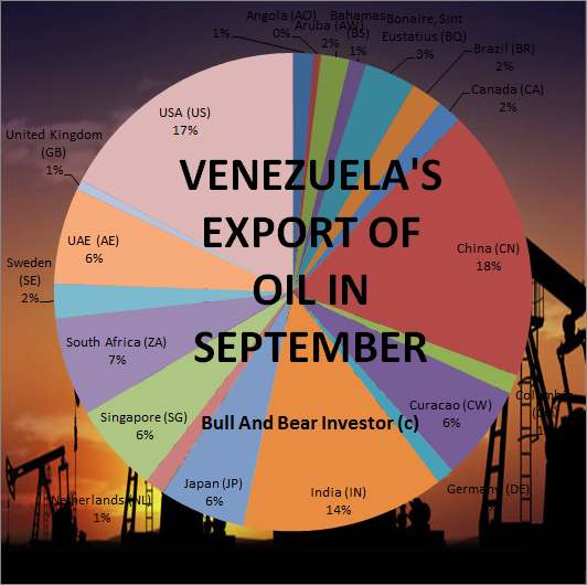 Diagram of Venezuela