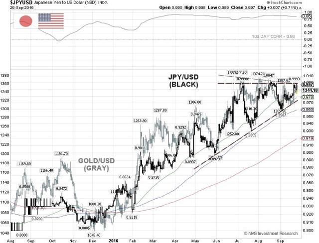 JPY/USD Gold Techncial Chart