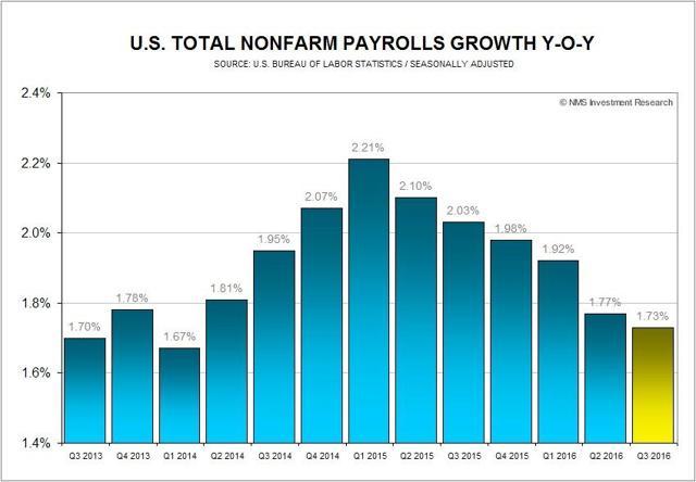 US Total Nonfarn Payrolls