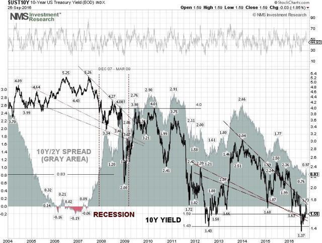 US 10Y Treasury Yield Technical Chart