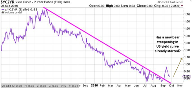 10-2 Year US Yield Curve