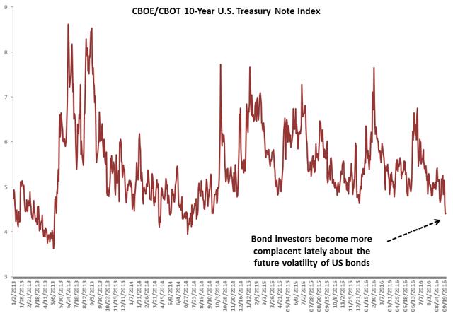 CBOE/CBOT 10-year U.S. Treasury Note Volatility Index