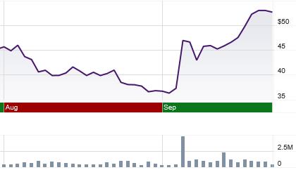 Agios stock price chart