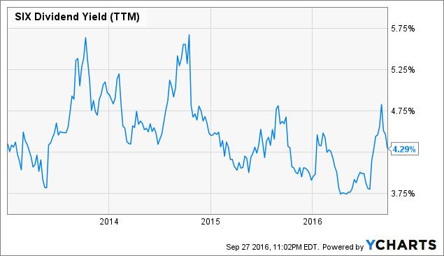 SIX Dividend Yield Chart