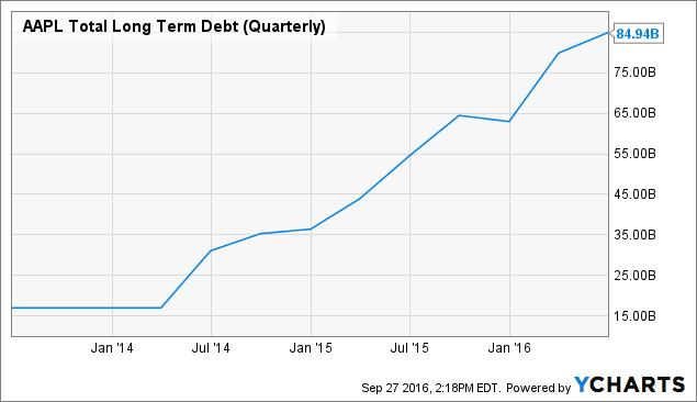 AAPL Total Long Term Debt (Quarterly) Chart