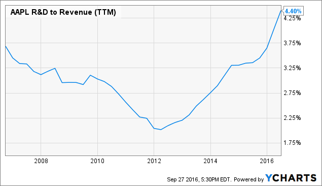 AAPL R&D to Revenue Chart