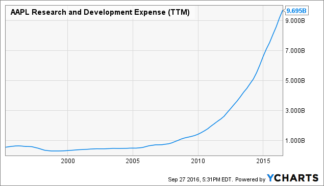 AAPL Research and Development Expense Chart
