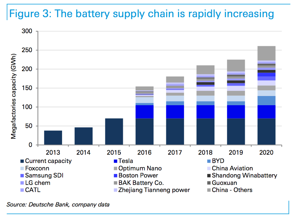 Tesla Giga Factory Among Others May Cause Lithium Or