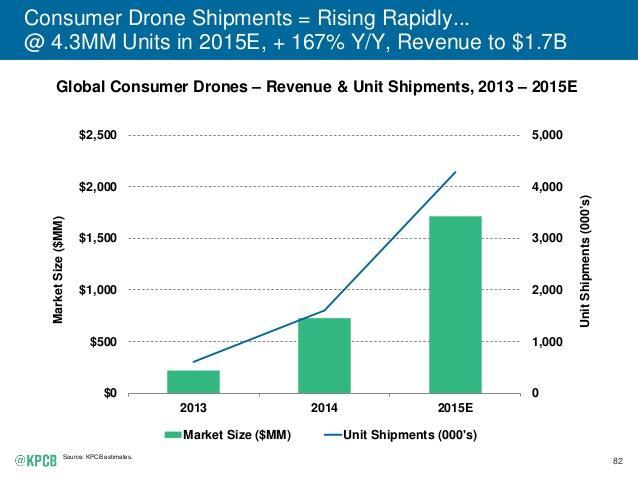 Consumer drone shipments