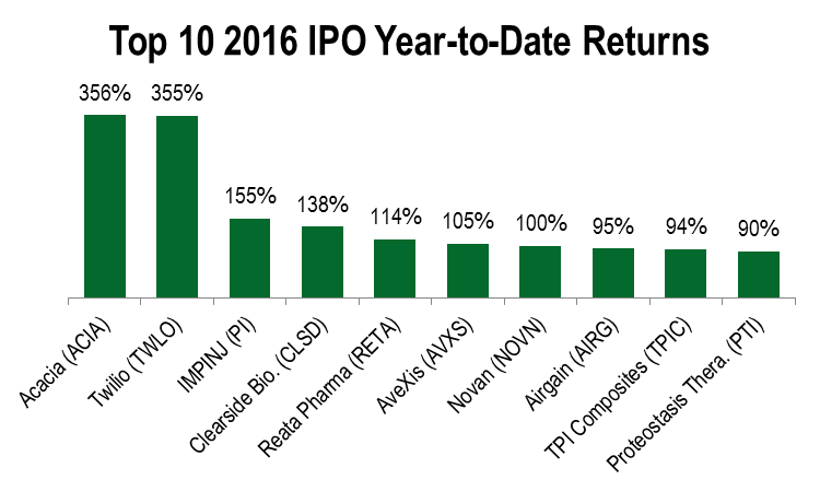 Biggest upcoming ipo date