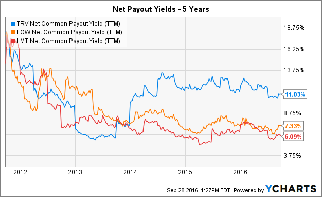 TRV Net Common Payout Yield (<a href=