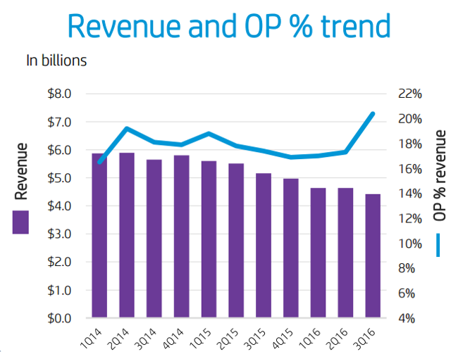 HP Inc.: Safe Dividend Growth Or A Value Trap?
