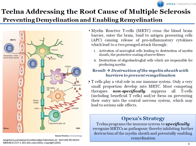 Slide from September Presenation on http://www.opexatherapeutics.com/