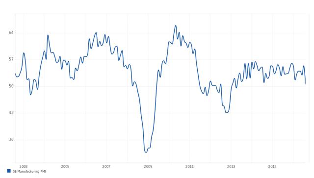 Sweden Manufacturing PMI