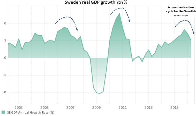 Sweden growth cycles
