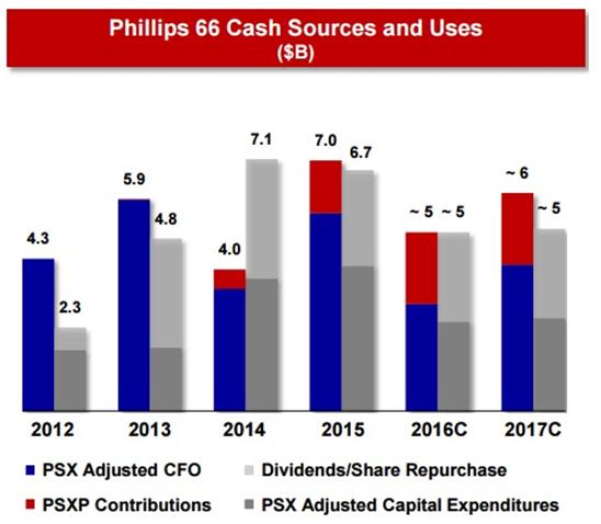 Phillips 66 PSX Dividend