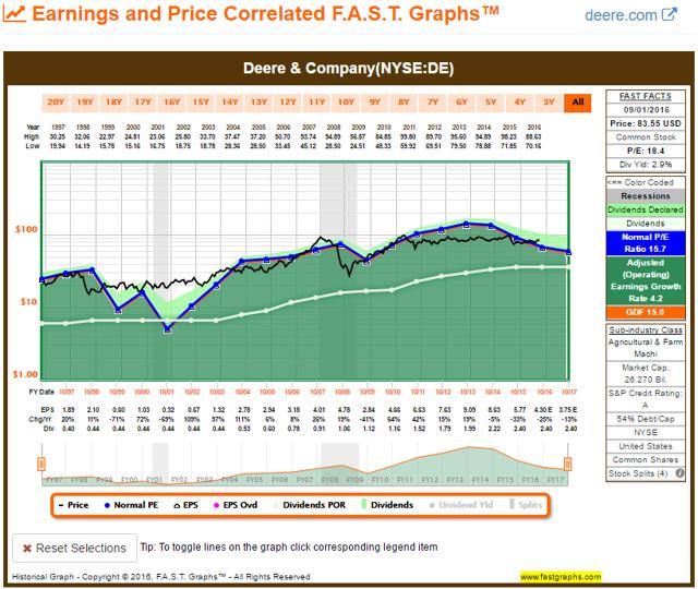 DE 20YR FAST Graph