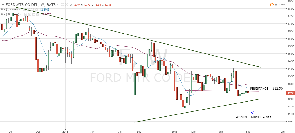 Ford The Only Chart You Need To Watch Ford Motor