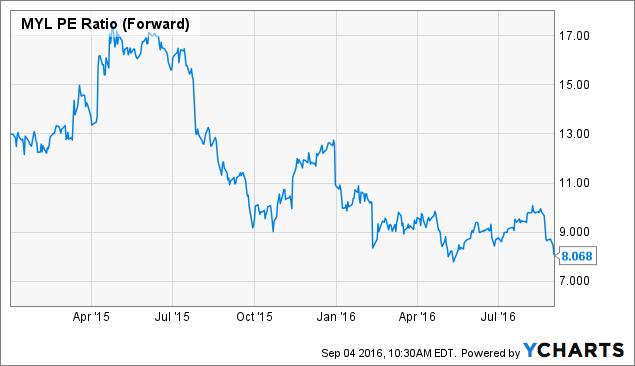 MYL PE Ratio (Forward) Chart