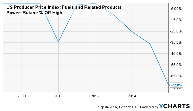 US Producer Price Index: Fuels and Related Products Power: Butane Chart
