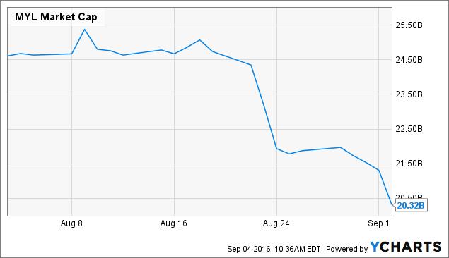 MYL Market Cap Chart