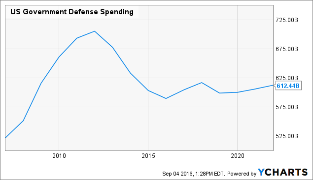 US Government Defense Spending Chart